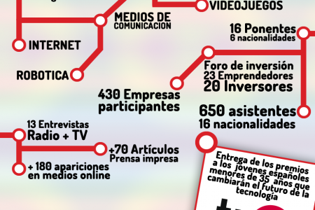 EmTech Spain Infographic