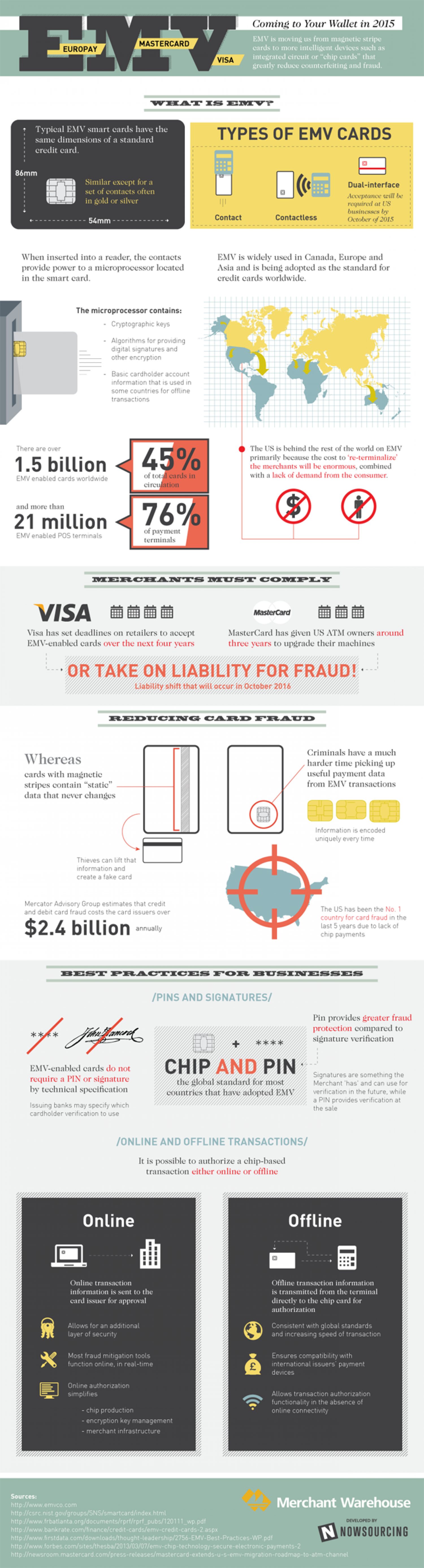 EMV Coming to Your Wallet Infographic