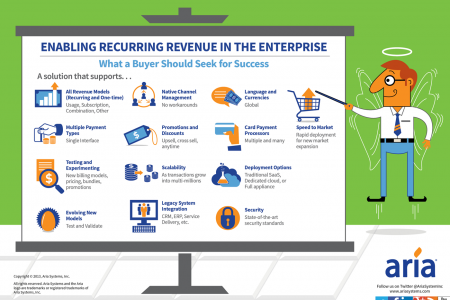 Enabling Recurring Revenue in the Enterprise Infographic