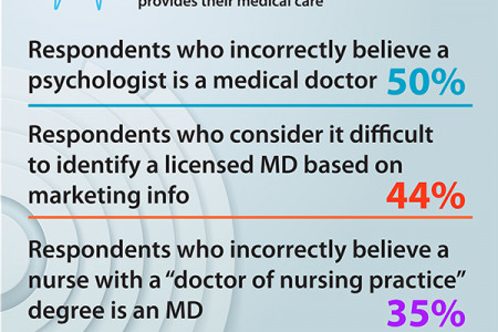 END CONFUSION IN HEALTHCARE - #MAKEITCLEAR Infographic