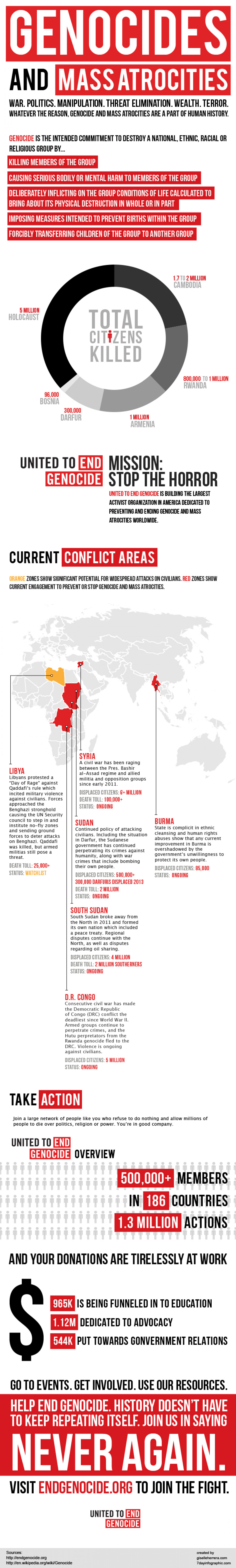 End Genocide Infographic