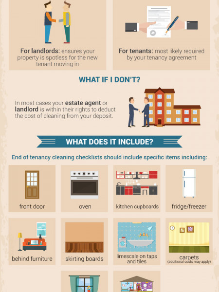 End of tenancy cleaning Infographic