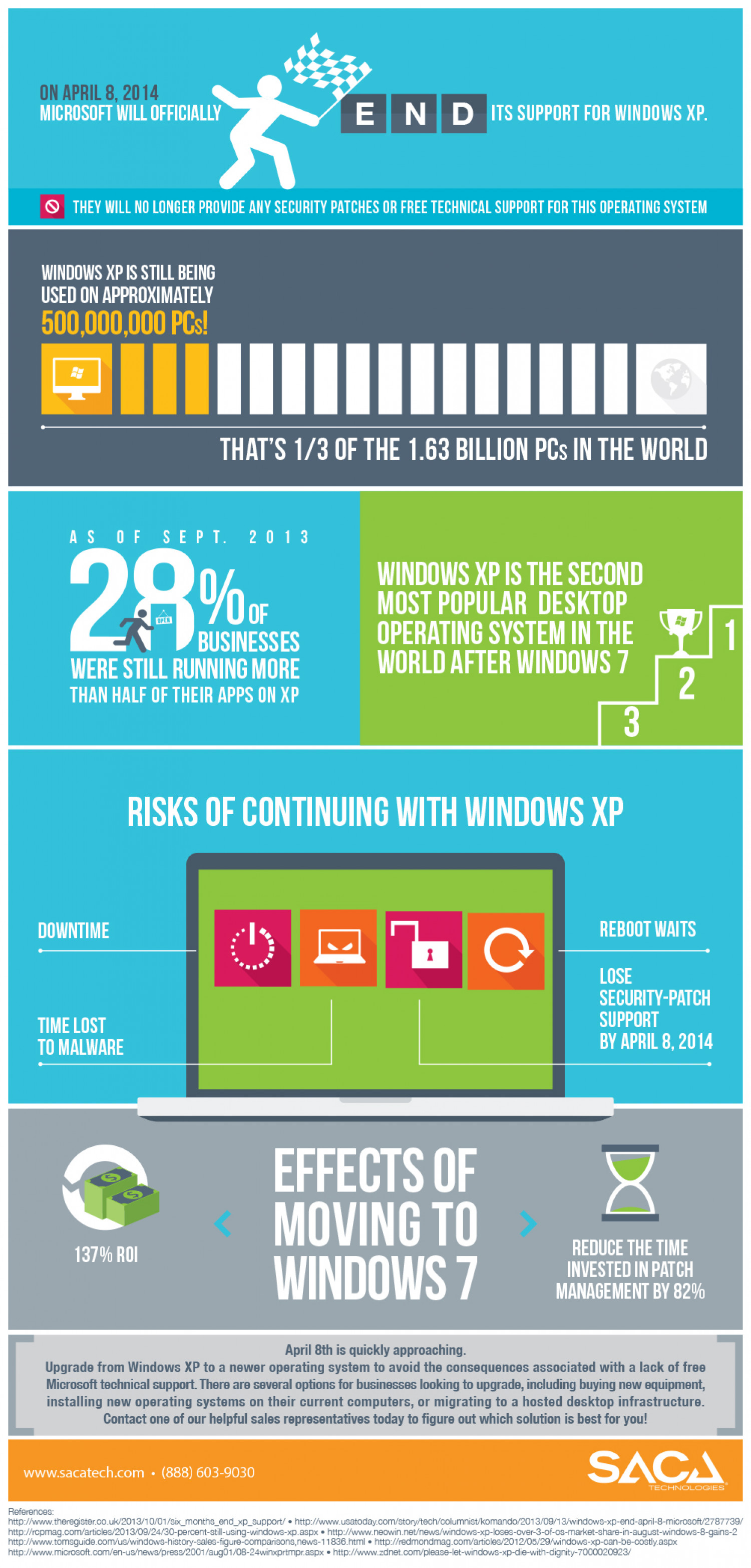 End of the Road for Windows XP Infographic