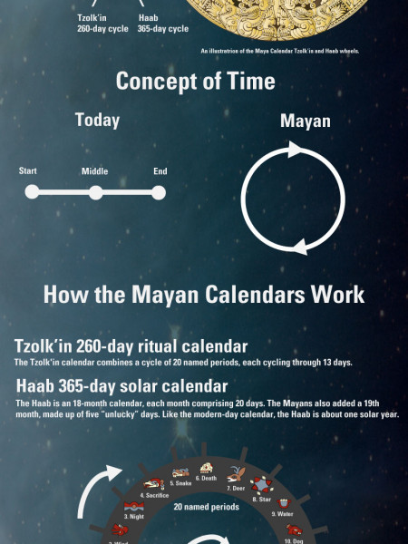 End of the World Infographic