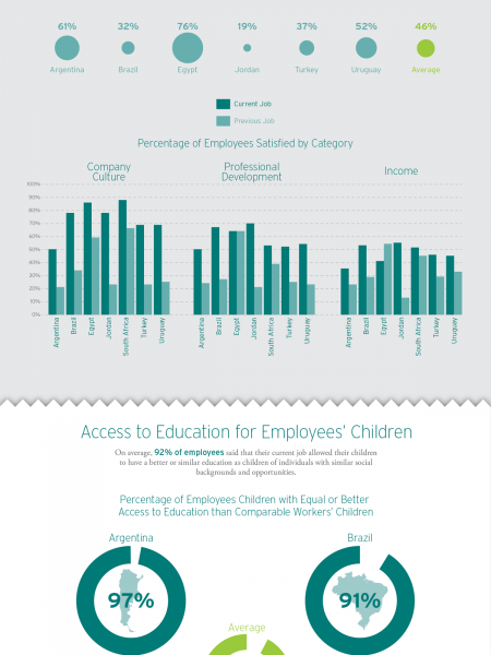 Endeavor Global Employee Surverys Infographic