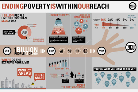 Ending Poverty is Within Our Reach Infographic