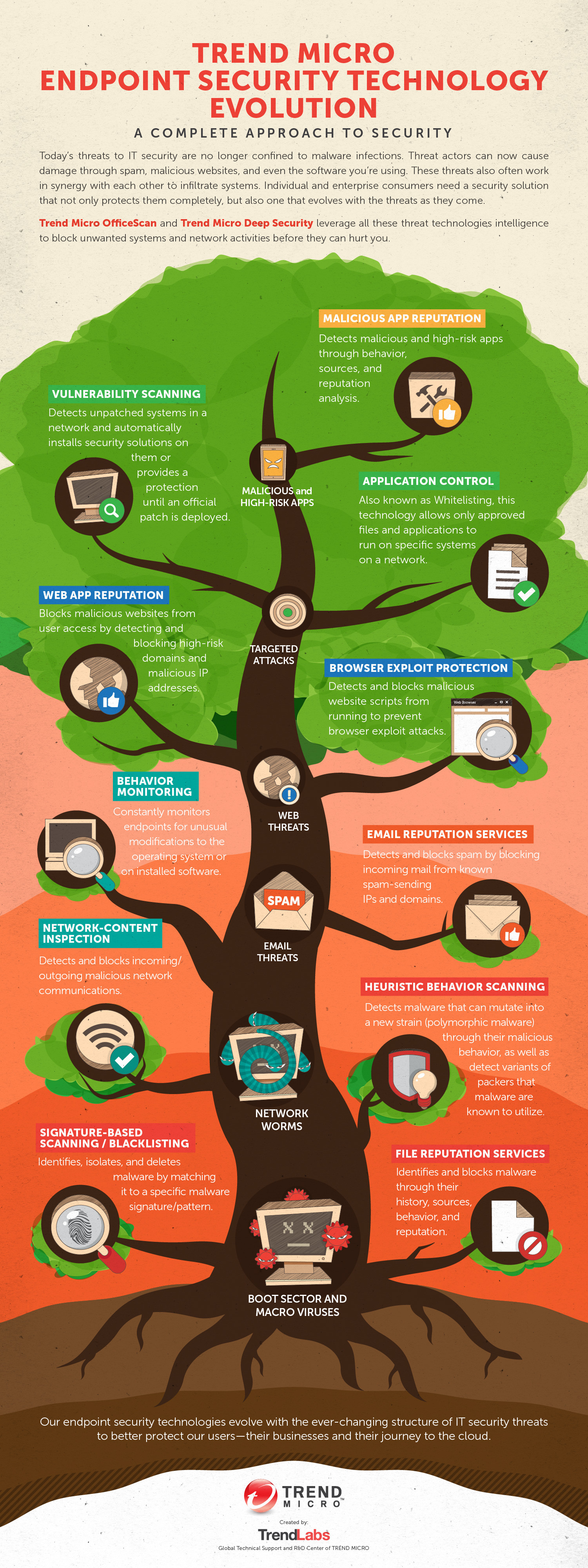 Endpoint Security Technology Evolution Infographic