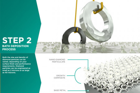 Endura Coatings - The Composite Diamond Coating Process Infographic