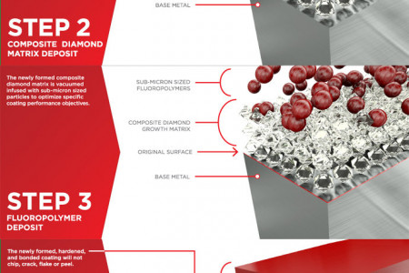 Endura Coatings - The Polymer Infused Composite Diamond Coating Process Infographic