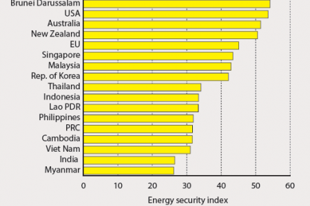 Energy and environmental performance absolute score for selected countries, 1990-2010 Infographic
