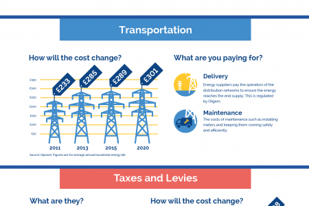 Energy Bill Explained Infographic
