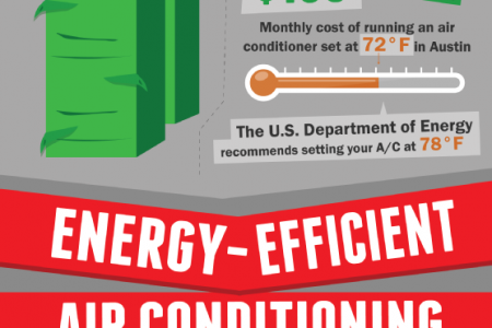 Energy Boost: Stay Cool and Save Money with Energy-Efficient A/C Infographic
