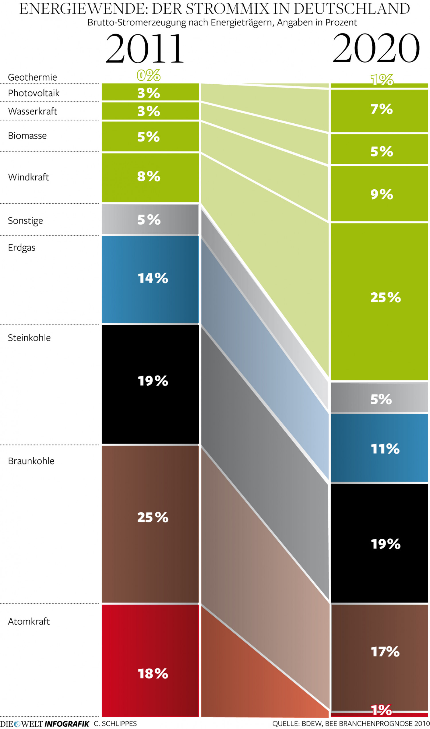 Energy change in Germany Infographic