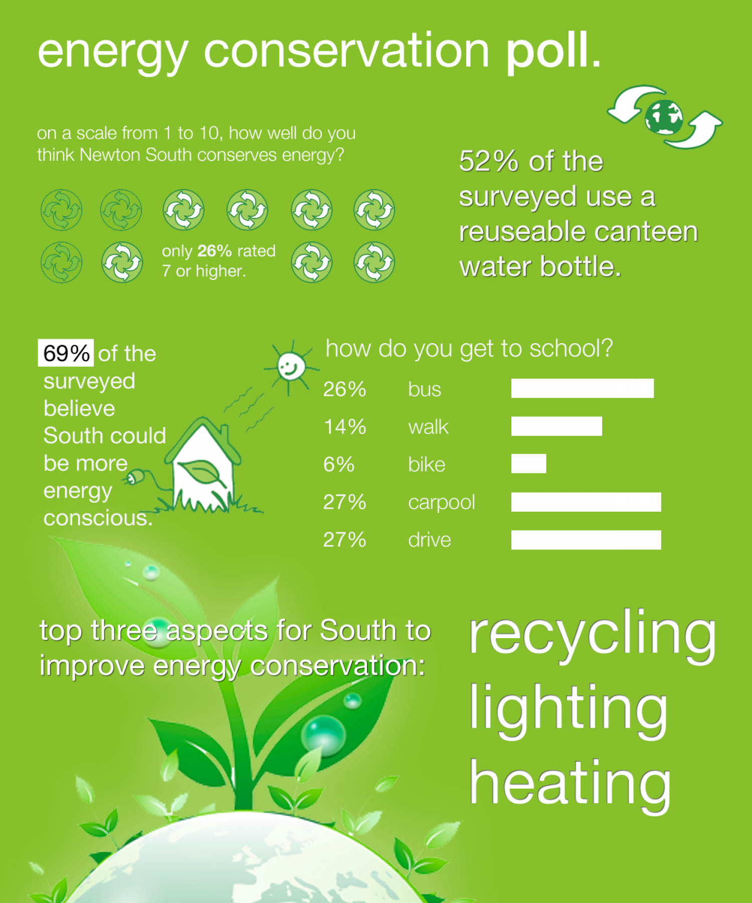 Energy Conservation Poll Visual Ly