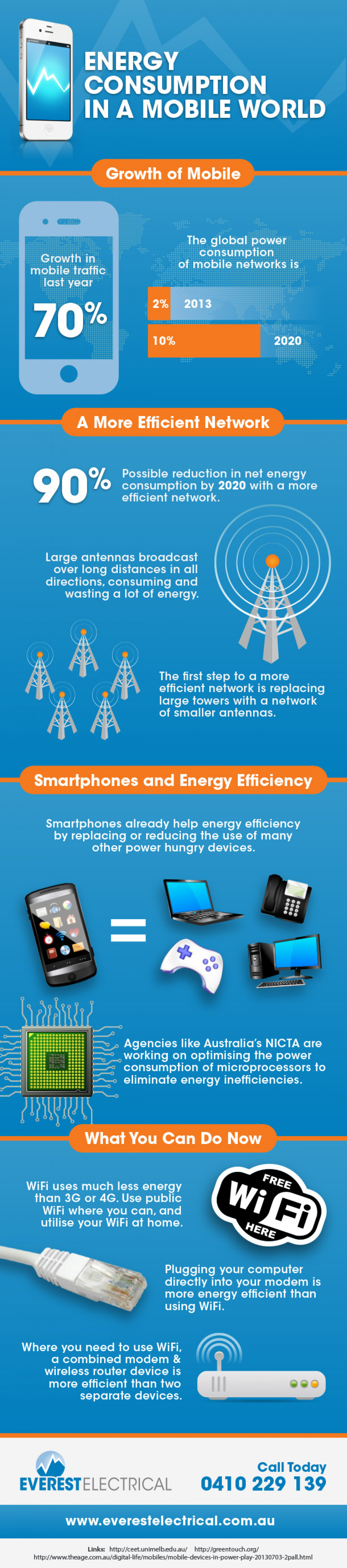 Energy Consumption in a Mobile World Infographic