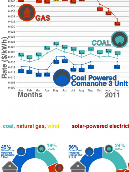 Energy consumption  Infographic