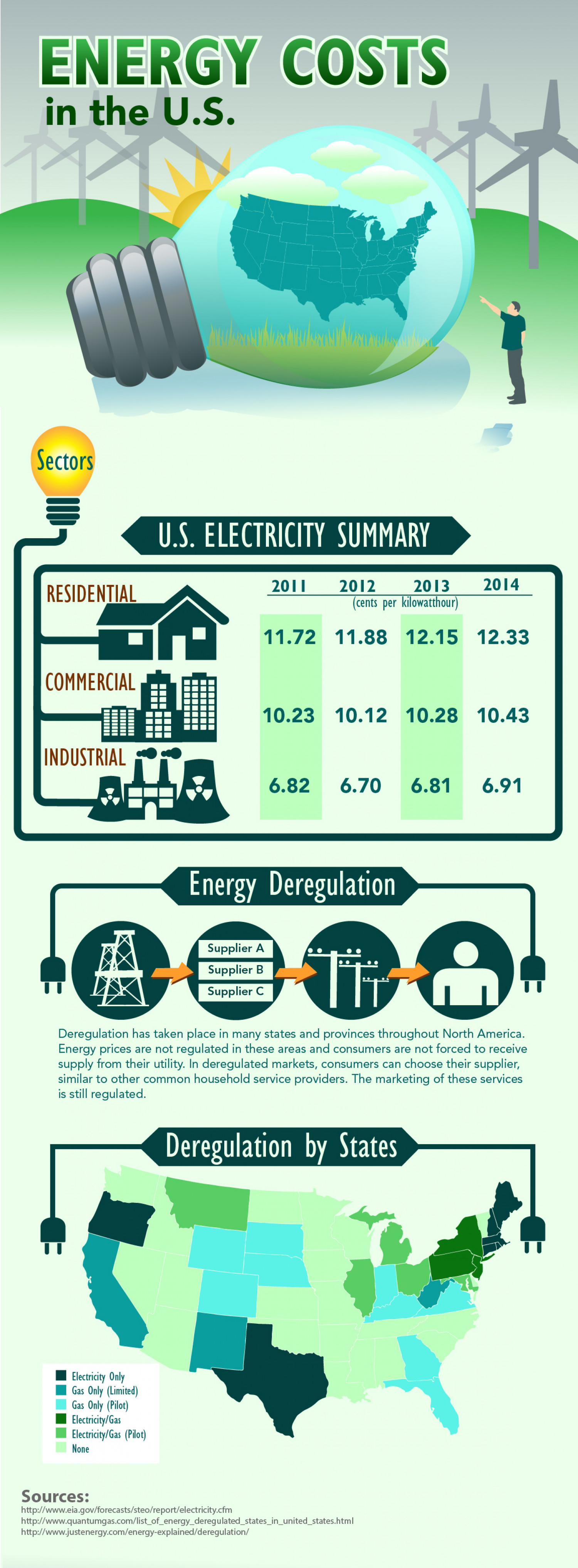 Energy Costs in the U.S. Infographic
