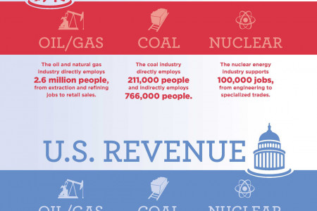Energy Drives the American Economy Infographic