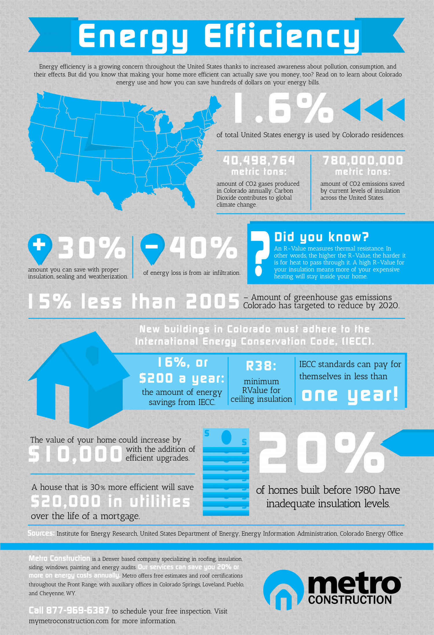 Energy Efficiency in Colorado Infographic