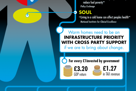 Energy Efficiency Infrastructure is a no brainer Infographic