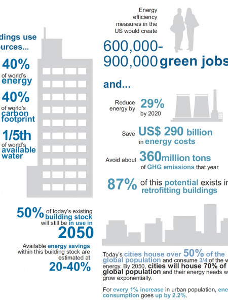 Energy Efficiency Potential (USA)  Infographic