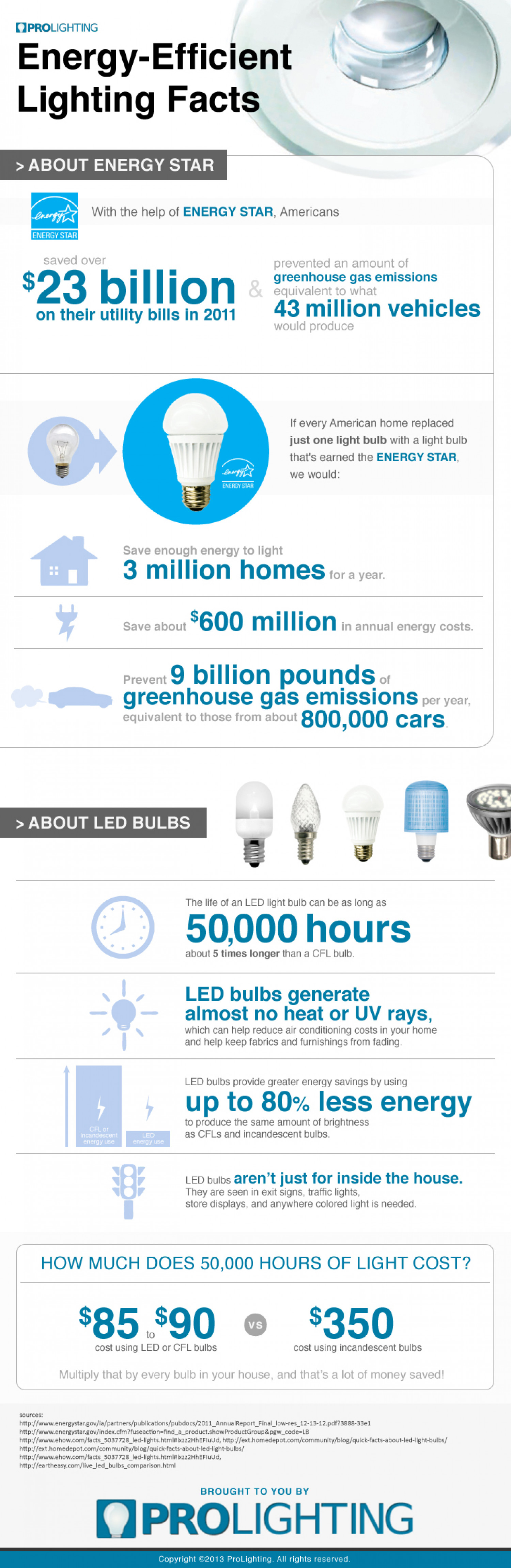 Energy efficient lighting facts for Energy efficiency facts
