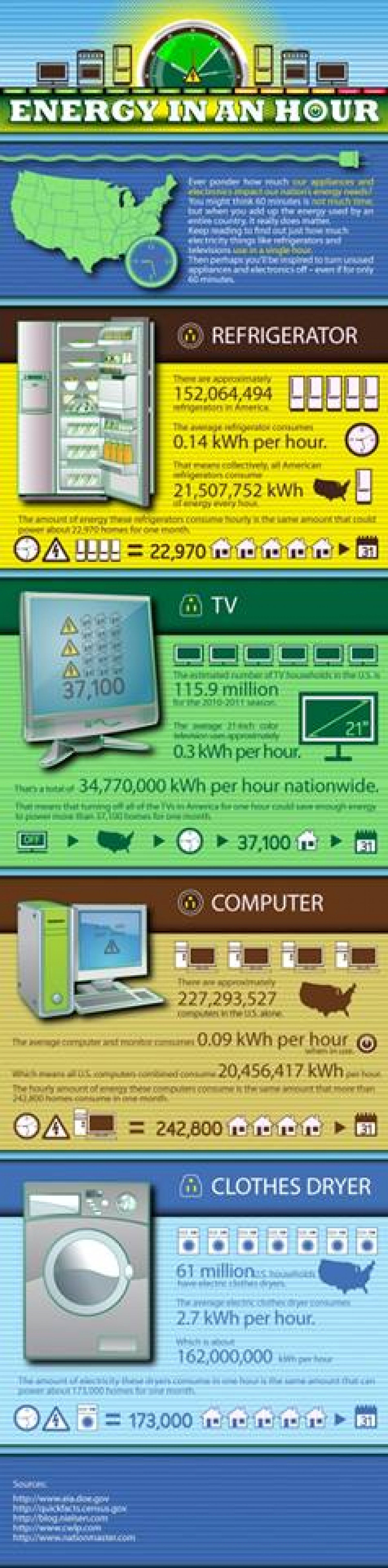 Energy in an Hour!! Infographic