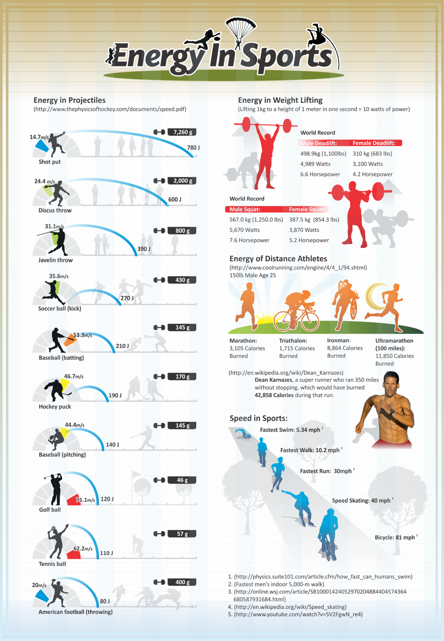 Energy in Sports Infographic