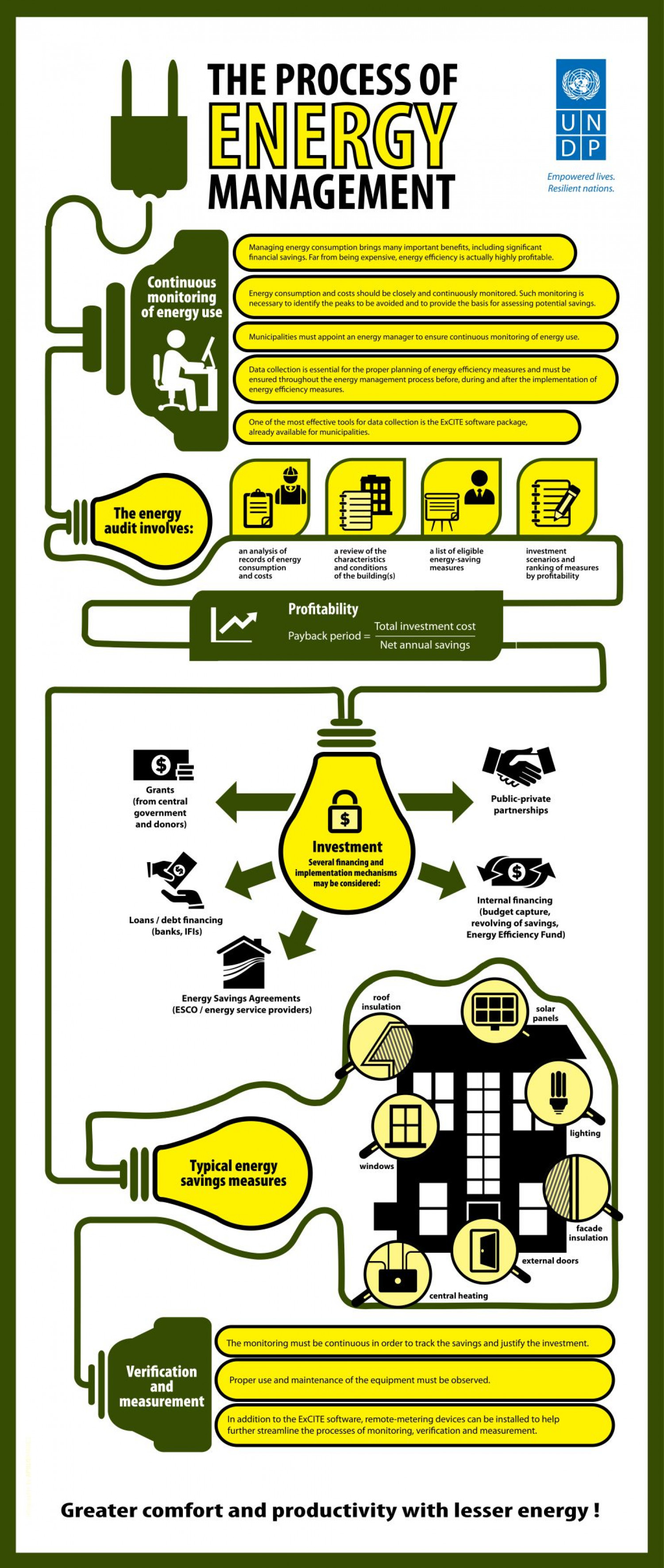 Energy Management – What is it all about? Infographic
