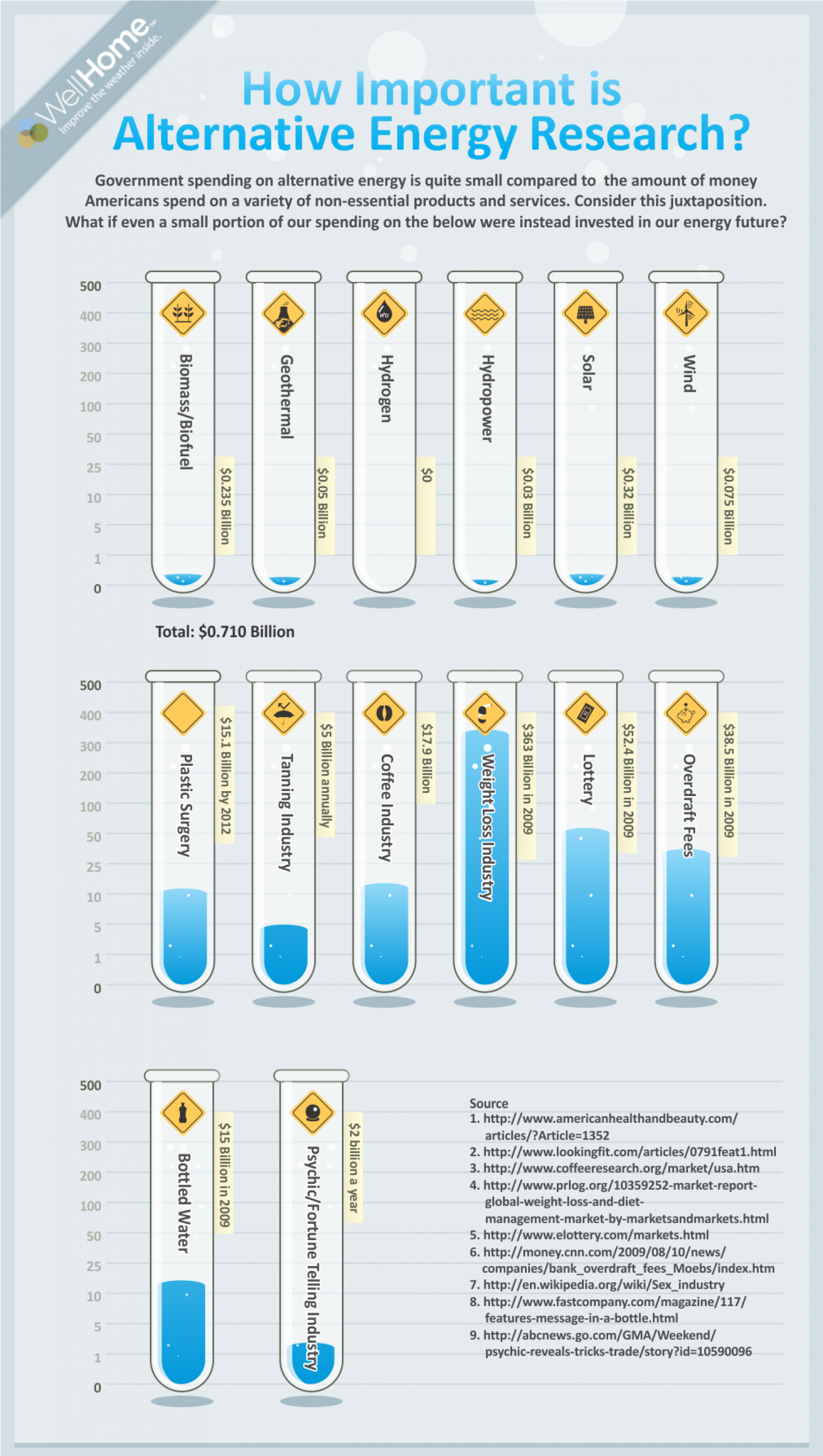Energy Research Dollars Infographic