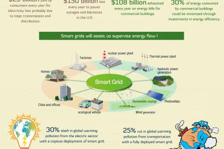 Energy Saving -  The Periodic Challenge In Numbers Infographic