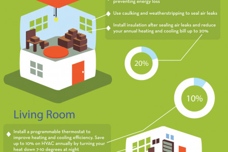 Energy Saving in the Home Infographic