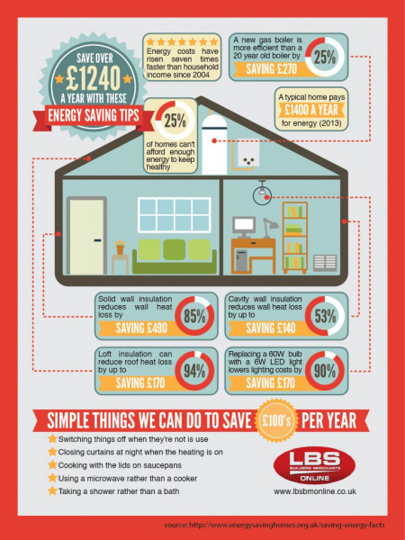 Energy Savings Tips Infographic