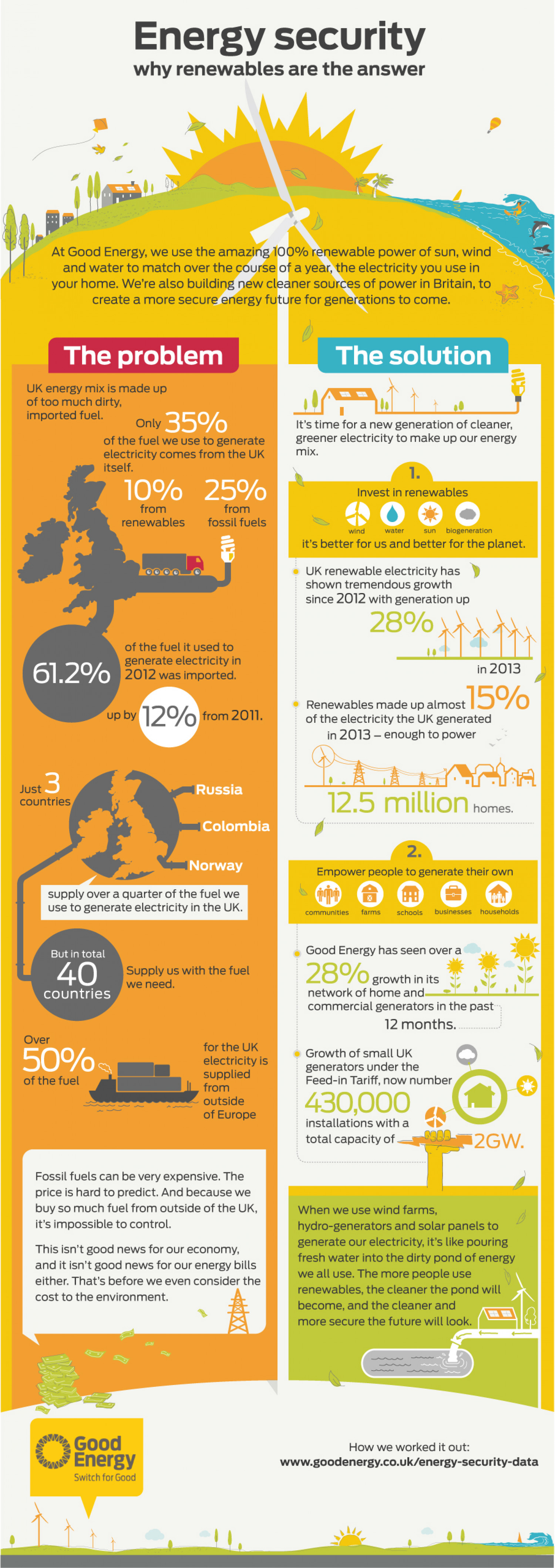 Energy Security - Why Renewables Are The Answer Infographic