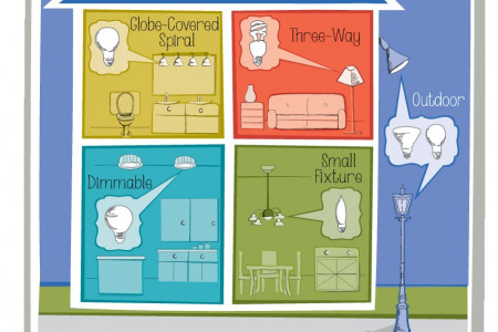 ENERGY STAR CFLs for Every Room in Your House Infographic