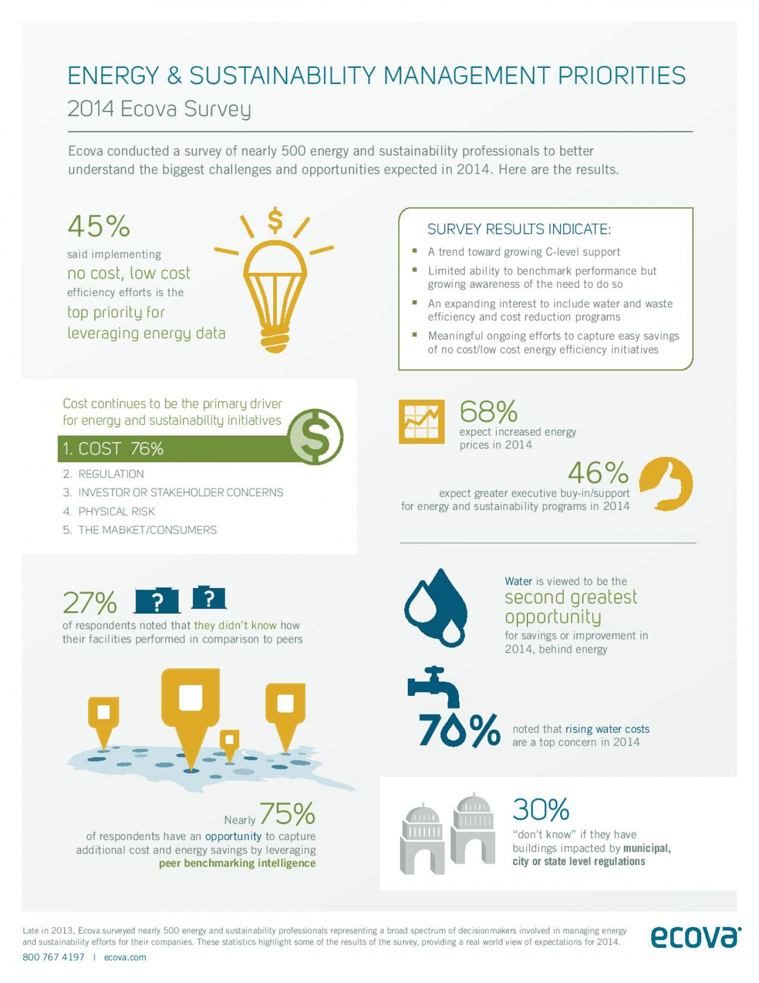 Energy & Sustainability Management Priorities Infographic