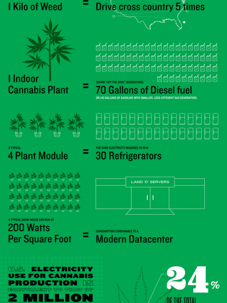 Energy Up In Smoke Infographic