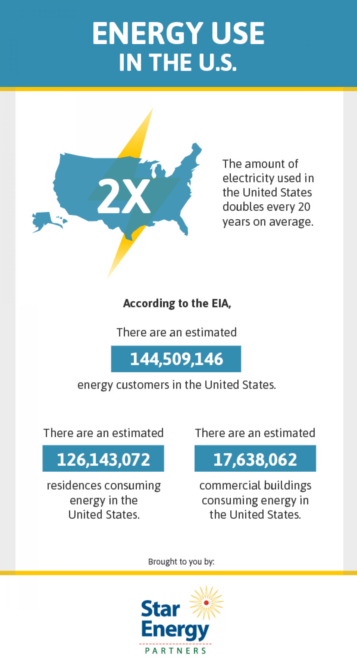 Energy Use in the U.S. Infographic