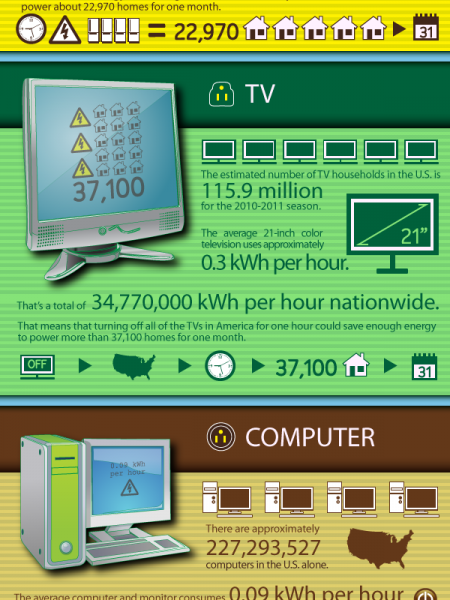 Energy Use per Hour Infographic