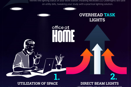Energy-Efficient LED Downlights Fixture  Infographic