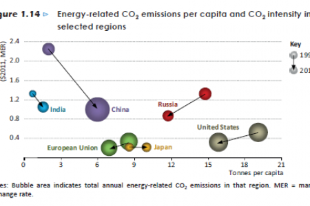 Energy-related CO2 emissions per capita and CO2 intensity in selected regions. Infographic
