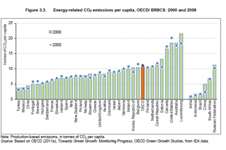 Energy-related CO2 emissions per capita, OECD/ BRIICS: 2000 and 2008 Infographic