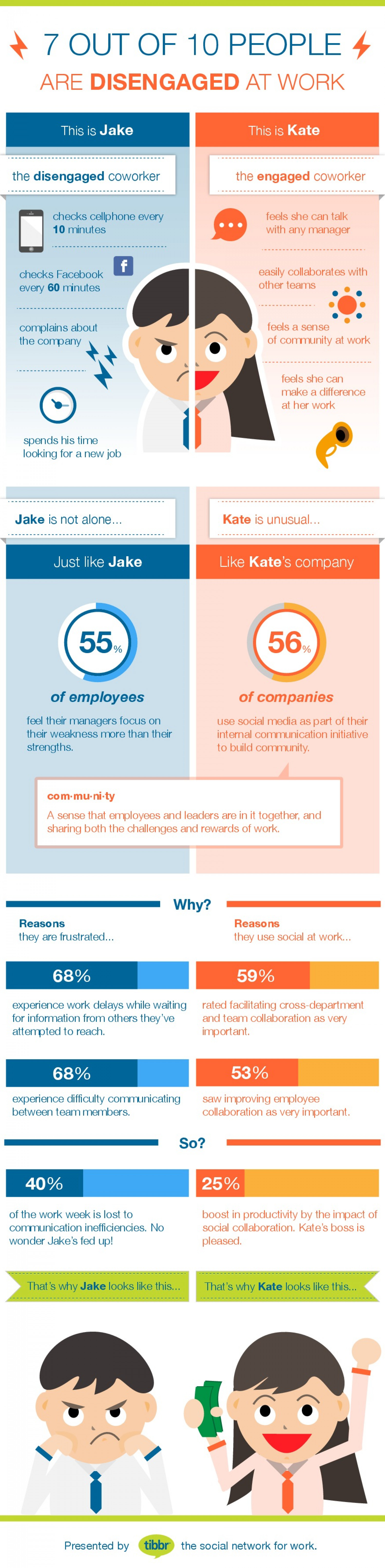 Engaged vs Disengaged Employees Infographic