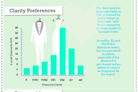 Engagement Ring Buying Guide Infographic