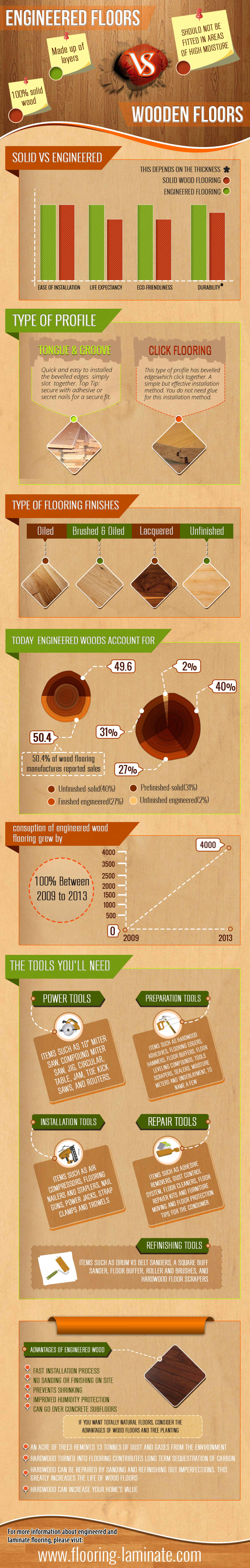 Engineered Floors vs Wooden Floors Infographic