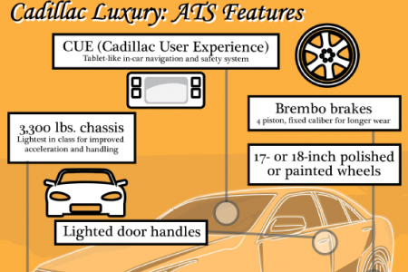Engineering Excellence: Behind the 2013 Cadillac ATS  Infographic