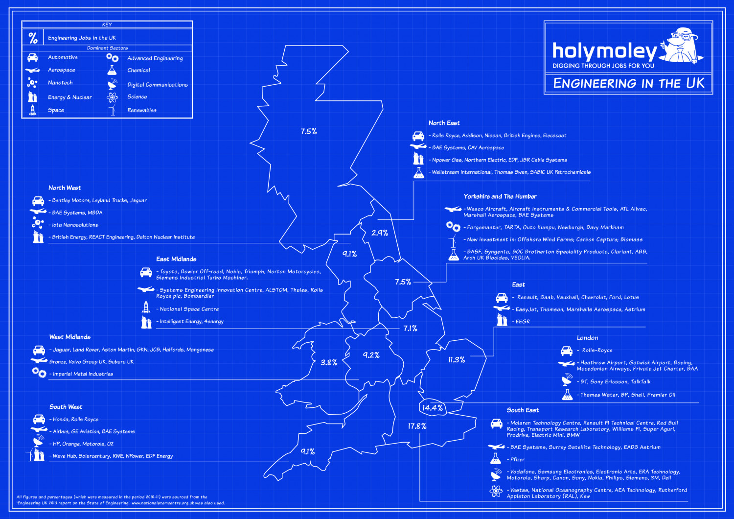 Engineering in the UK Infographic