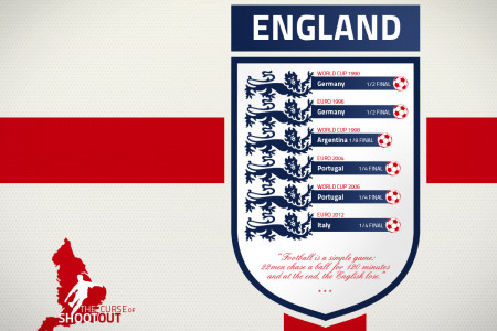 England : the curse of shootout Infographic