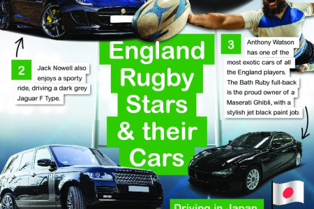 England Rugby Stars & Their Cars Infographic