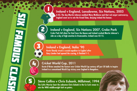 England vs Ireland Six Nations Rugby Infographic